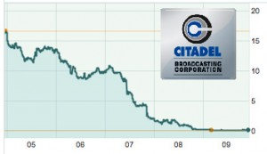 Citadel's 5-year Stock Price Performance