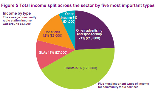 UK community radio income types