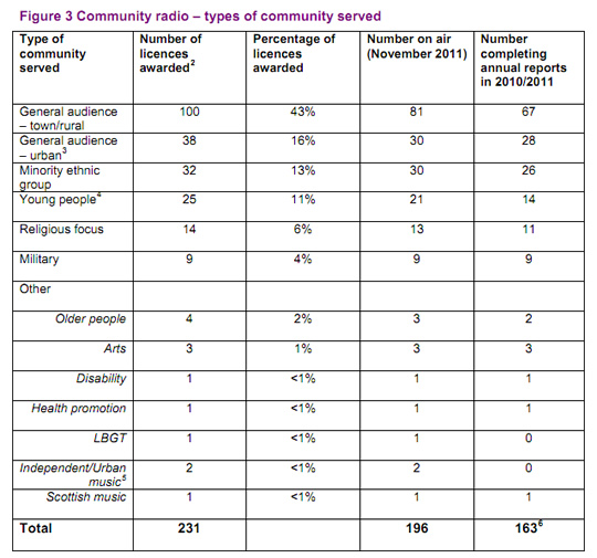 A 2011 Ofcom breakdown of community radio stations in the UK.