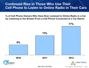 Breaking the auto barrier: almost one in five Americans get Internet radio in cars