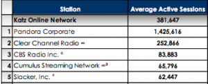 Internet radio rankings show Pandora's #1 but broadcast is #2