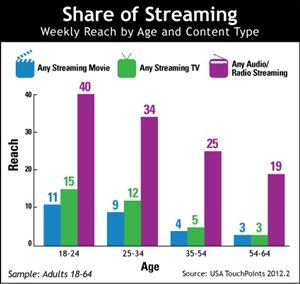 Streaming Audio Shares