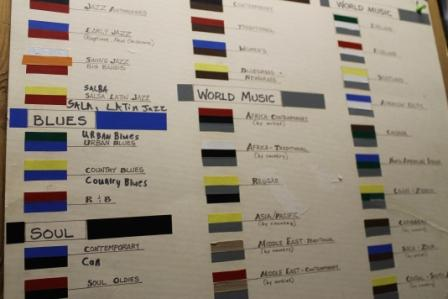 KBOO Genre Chart