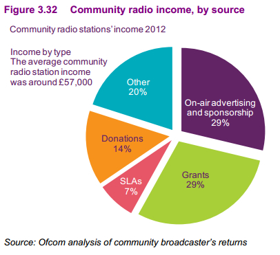 Ofcom community radio chart