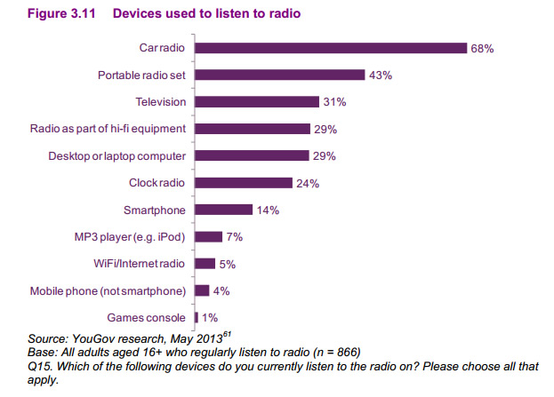 Ofcom radio device chart