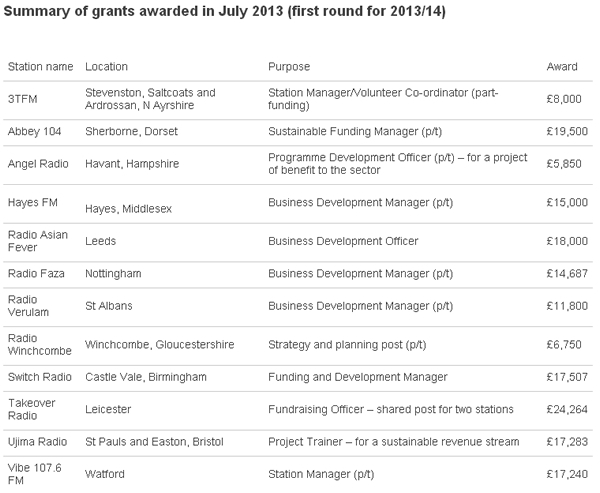Ofcom Community Radio Fund Grants (source: Ofcom)