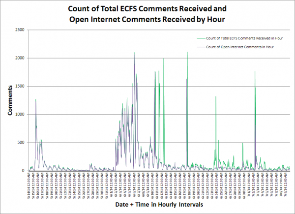 Open Internet Comments by Hour on June 14