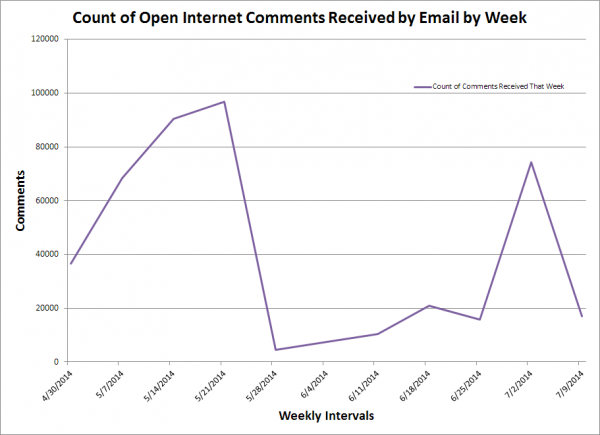 Weekly Email Comments on Open Internet