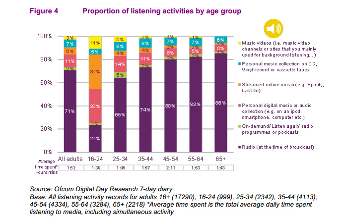 Ofcom radio listening pattern chart.