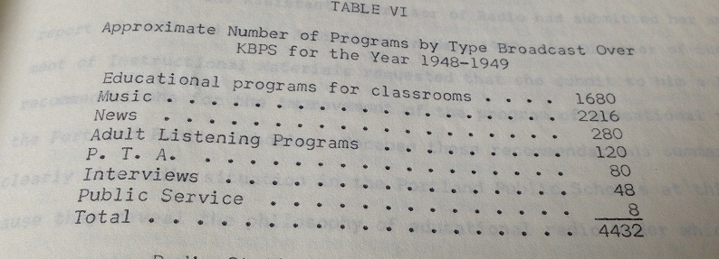 number of programs over high school radio station KBPS in 1948-1949